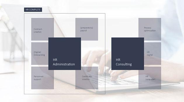 Illustration der Leistungen von HR factory